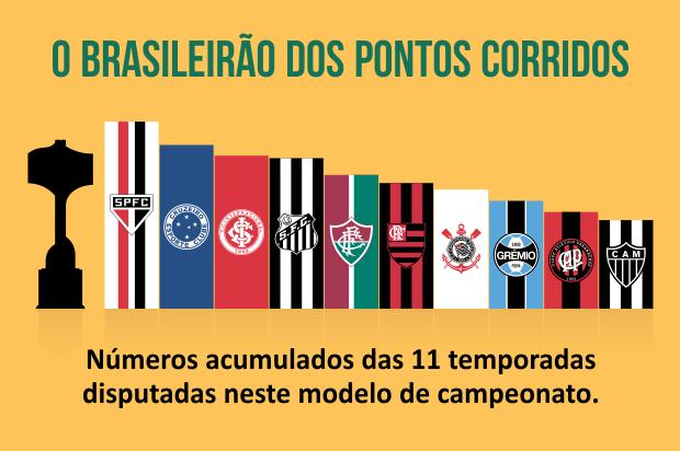 infobox_brasileirao