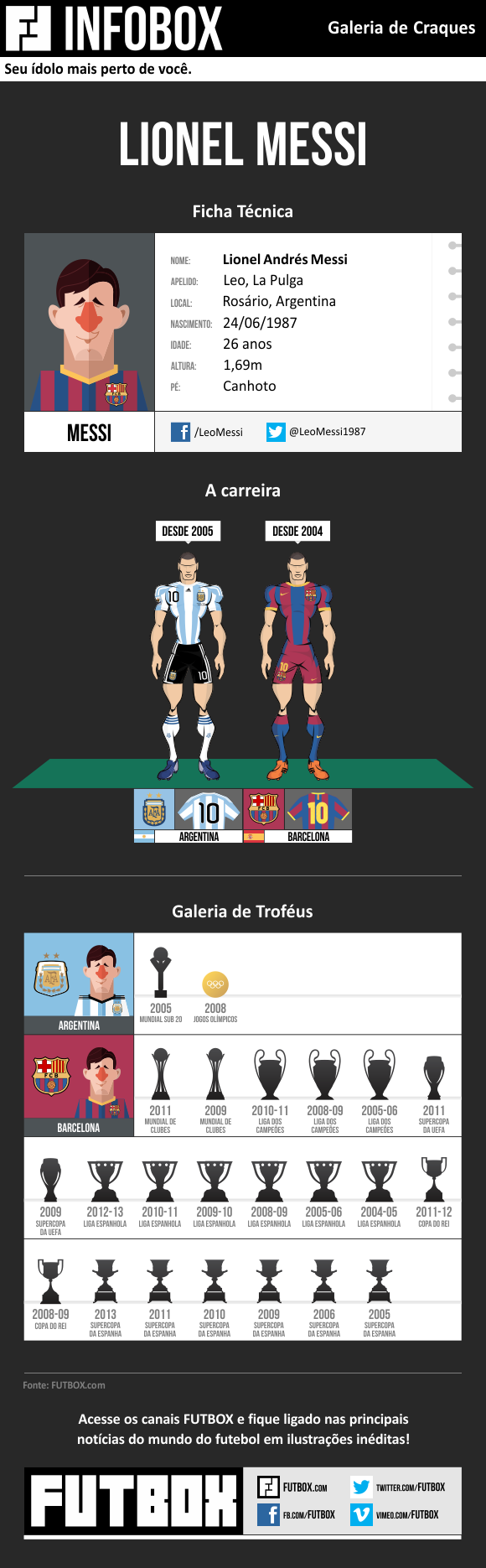 infobox_messi_BLOG