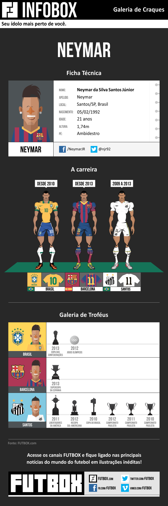 infobox_neymar_BLOG