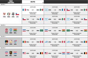 Fase de Grupos da Copa do Mundo de 1930