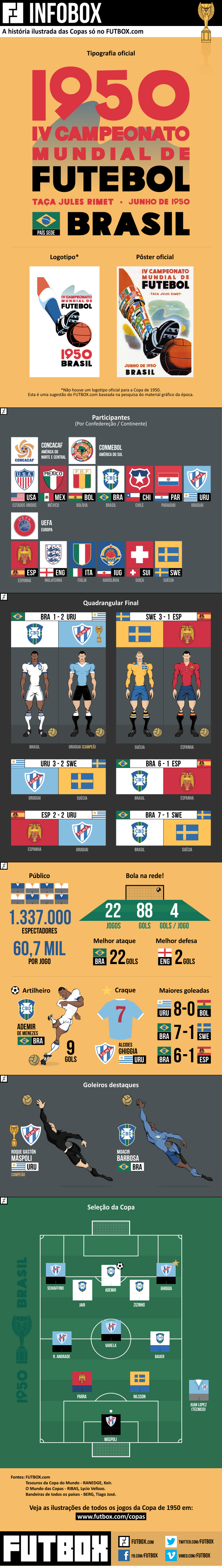 Infobox Copa do Mundo de 50