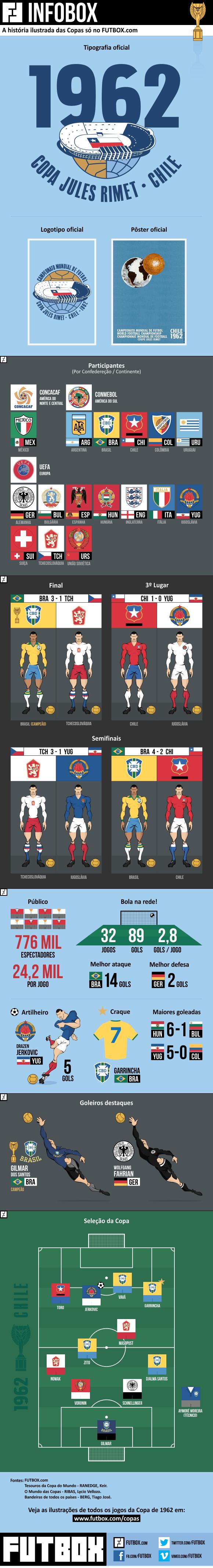 Infobox Copa do Mundo de 62