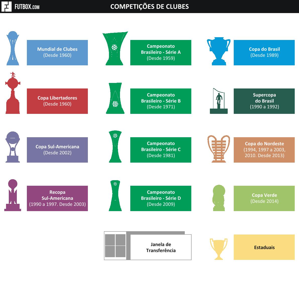 Troféus de Clubes