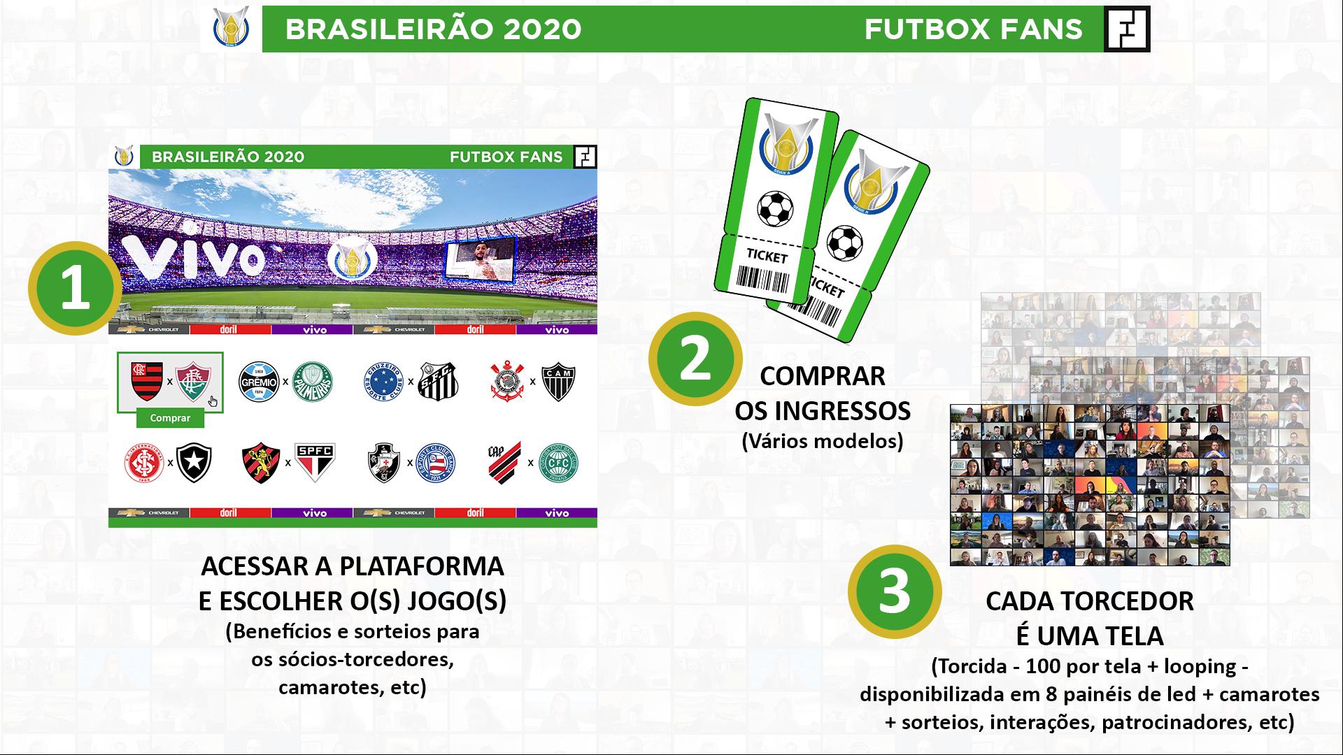 Plataforma Futbox Fans: gestão da venda dos ingressos.